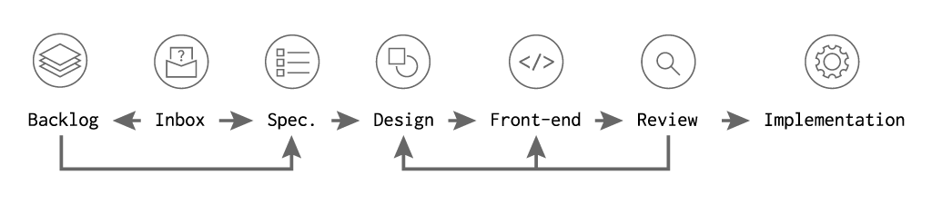 Process of the design system