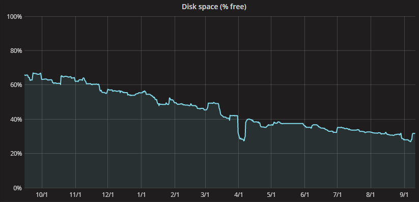 Graph of free disk space before moving tables
