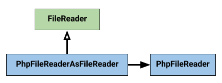 Adapting a PhpFileReader to a FileReader