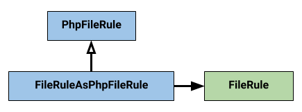 Adapting a FileRule to a PhpFileRule