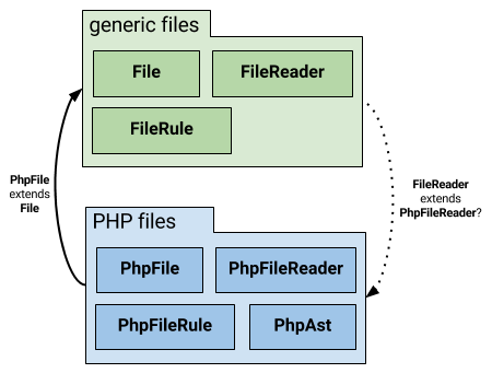 Package dependency cycle introduced by explicitly declaring FileReader a subtype of PhpFileReader